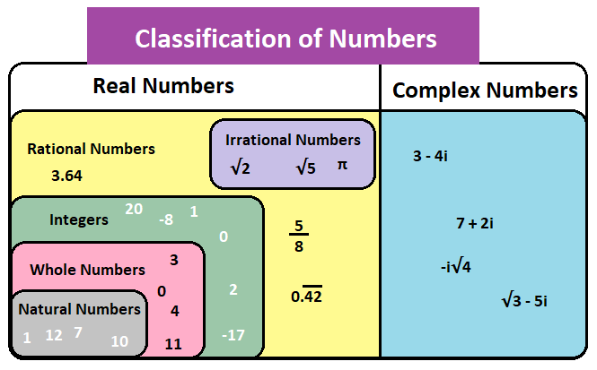 Classification of numbers chart