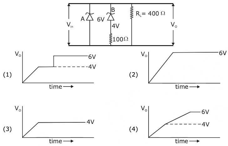 Physics 2020 JEE Main 2020 Shift 2 sept 5 Solved Paper