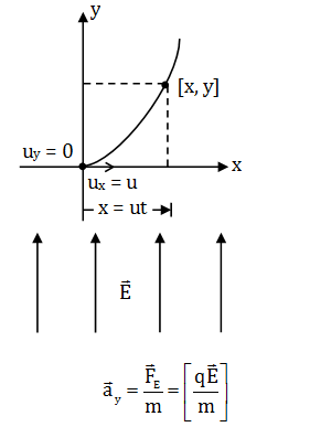 Physics Solutions Paper 2017 WBJEE