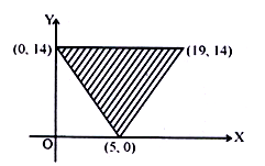 Question Paper with Answers of KCET 2015 Maths