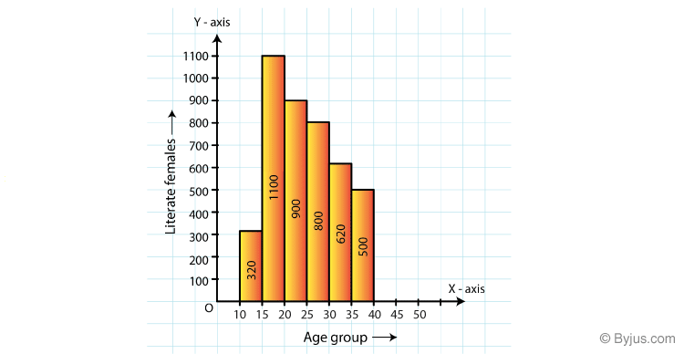 RD Sharma Solutions for Class 8 Maths Chapter 24 – Data Handling – II (Graphical Representation of Data as Histograms) image - 8