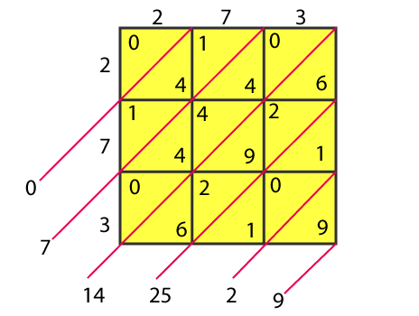 RD Sharma Solutions for Class 8 Maths Chapter 3 – Squares and Square Roots- image4