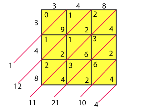 RD Sharma Solutions for Class 8 Maths Chapter 3 – Squares and Square Roots- image5