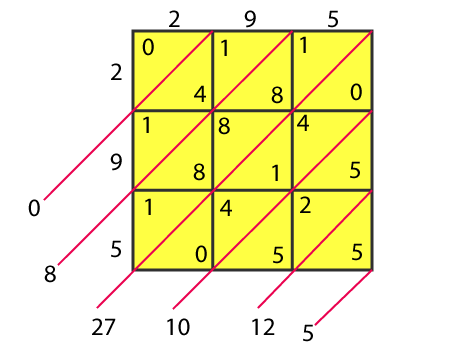RD Sharma Solutions for Class 8 Maths Chapter 3 – Squares and Square Roots- image6