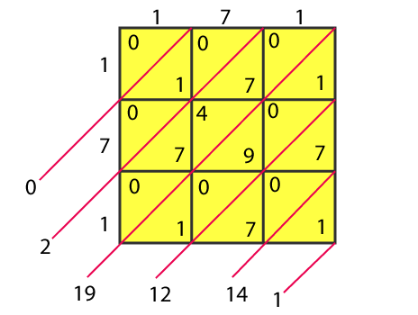 RD Sharma Solutions for Class 8 Maths Chapter 3 – Squares and Square Roots- image7