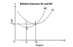 relation-between-average-cost-and-marginal-cost