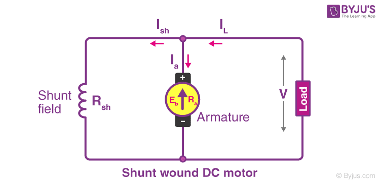 Shunt-wound DC motor