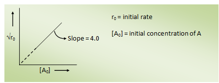 Solutions of WBJEE 2019 Chemistry