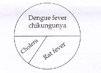 TN Board Class 10 Science 2015 Question Paper Section-II Question 28
