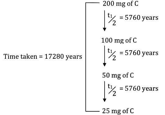 WBJEE 2018 Chemistry Solved Paper Q30