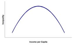 Kuznets Curve - UPSC Economy