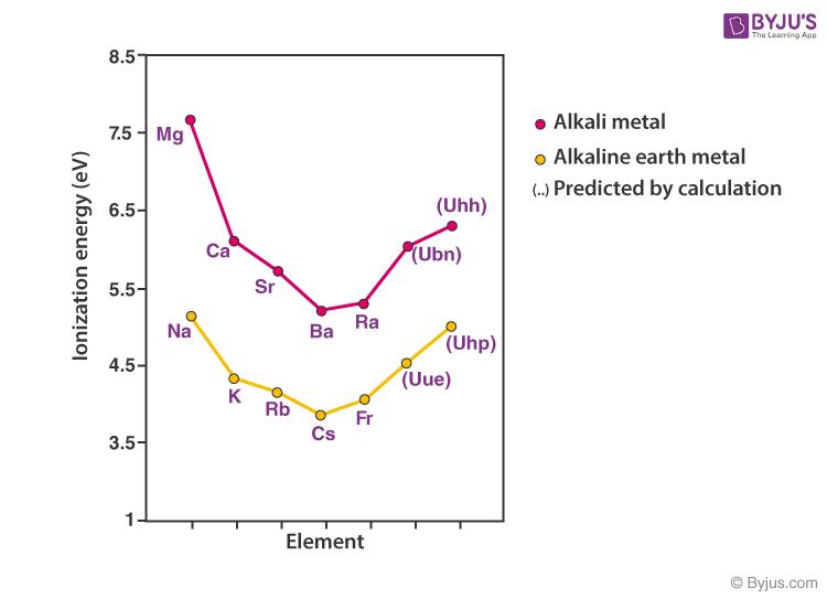 Ionization Energy of Alkali Metals