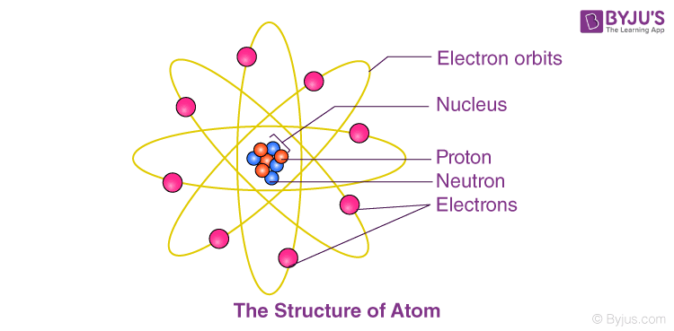Atomic Structure image 1