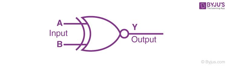 Logic Symbol of XNOR gate