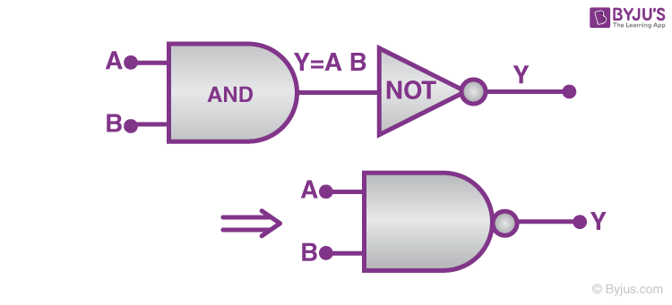 From 'AND' and 'NOT' gate