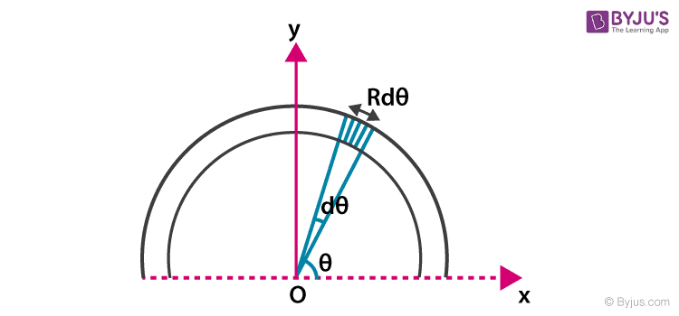 centre of mass of semicircular ring