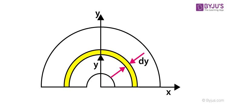 Centre of mass of thin uniform disc