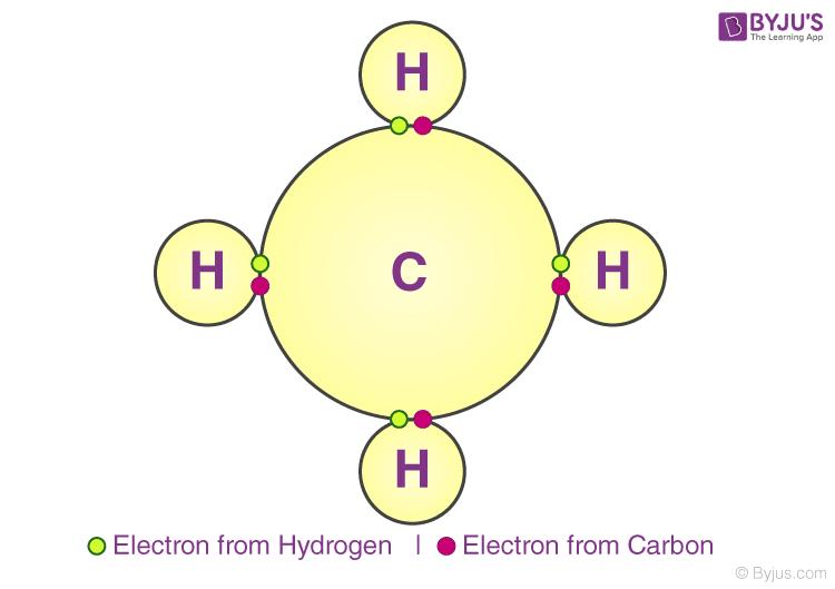 Covalent Bonding in CH4