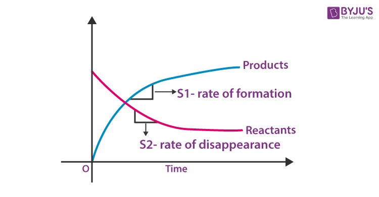 Rate of Formations and Disappearances