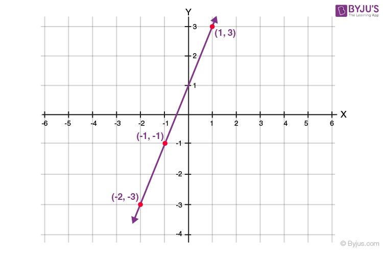 Class 9 Maths Imp question 2.1