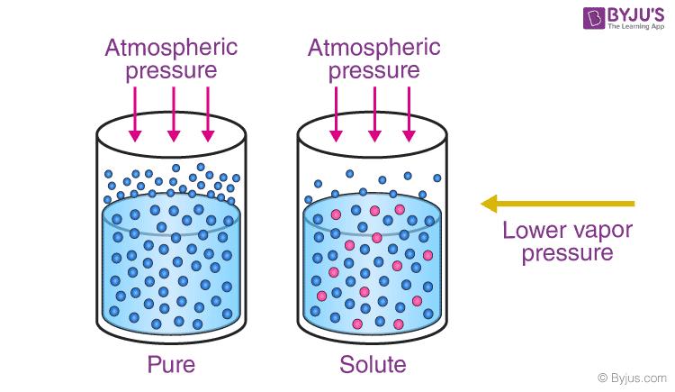 Lowering of Vapour Pressure