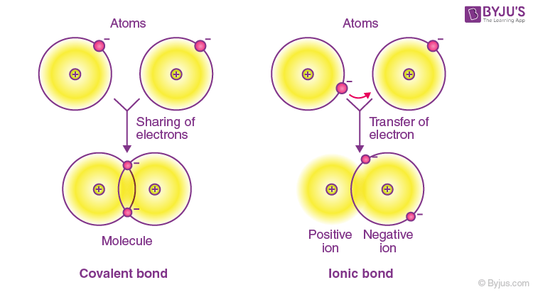 Difference Between Covalent and Ionic Bonds