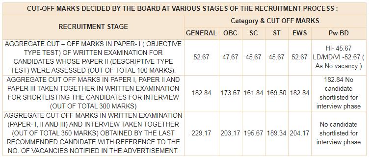 RBI Grade B Cut Off Marks 2019-20 for DR-DEPR