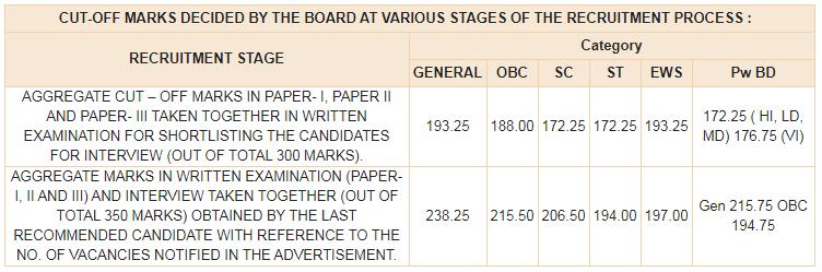 RBI Grade B Cut Off Marks 2019-20 for DR-DSIM