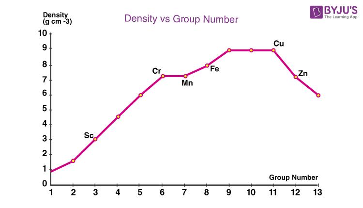 Properties of D Block Elements