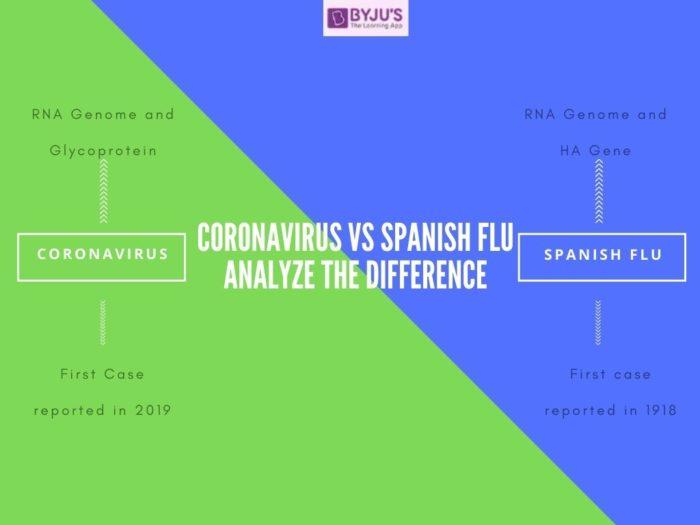 Difference between Coronavirus and Spanish Flu- UPSC 2021