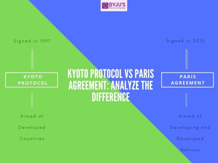 Difference between Kyoto Protocol and Paris Agreement