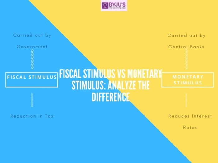 Difference between Fiscal and Monetary Stimulus - UPSC 2021