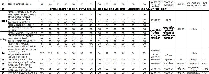 GPSC Exam Dates 2020-21 (2)