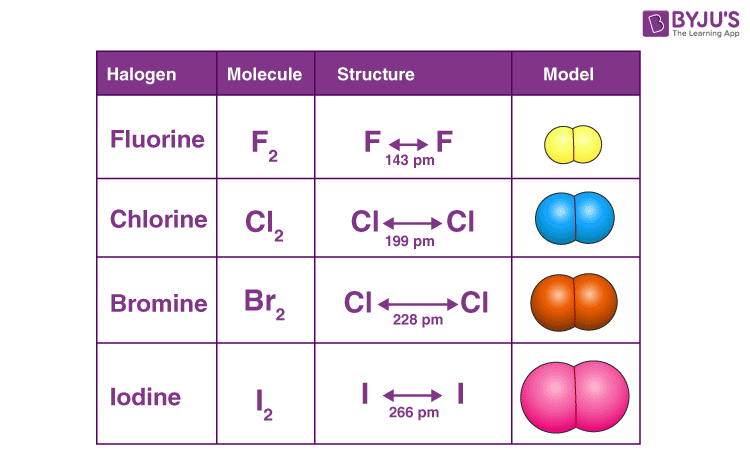 Halogens Chemical Properties