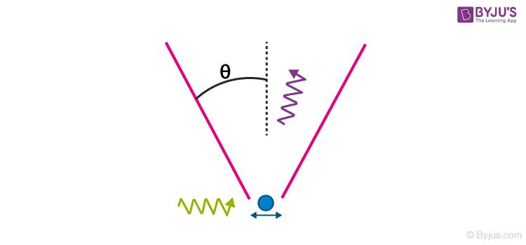 Heisenberg's γ-ray Microscope