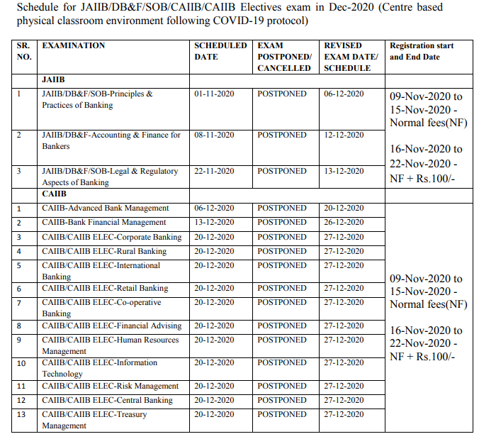 IIBF Exam date 2020 - revised schedule