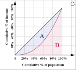 Lorenz Curve - UPSC Economics
