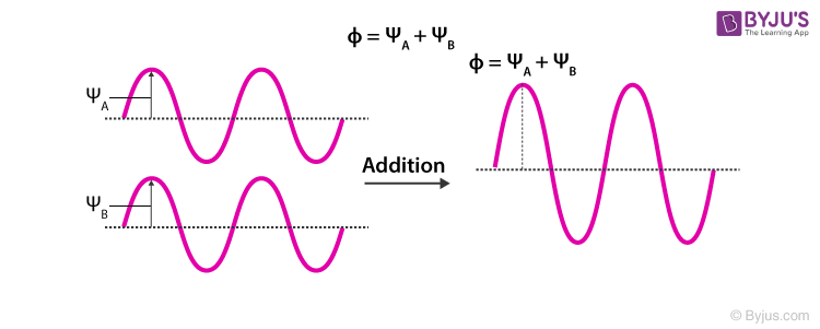 Additive effect of electron wave - Molecular Orbital Theory