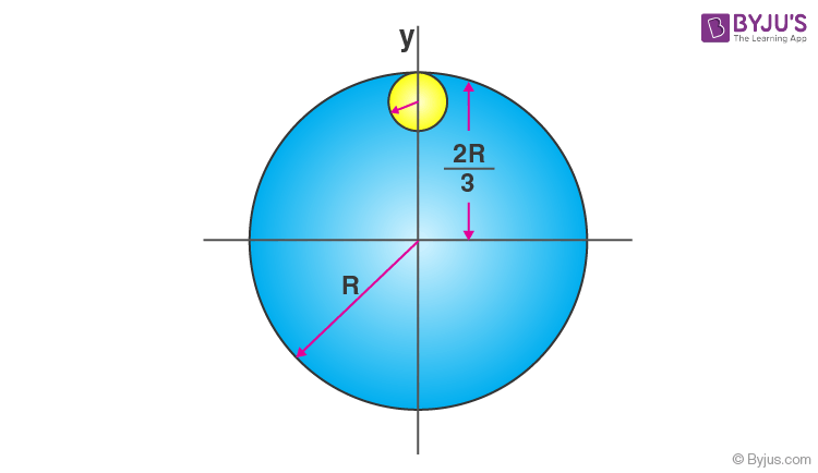 Moment of Inertia Solved Example