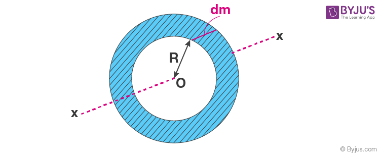 Moment of inertia of a circular ring about its axis