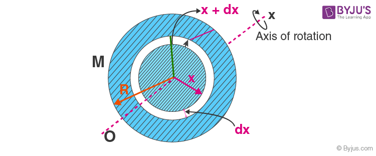Moment of Inertia of a uniform circular plate about its axis