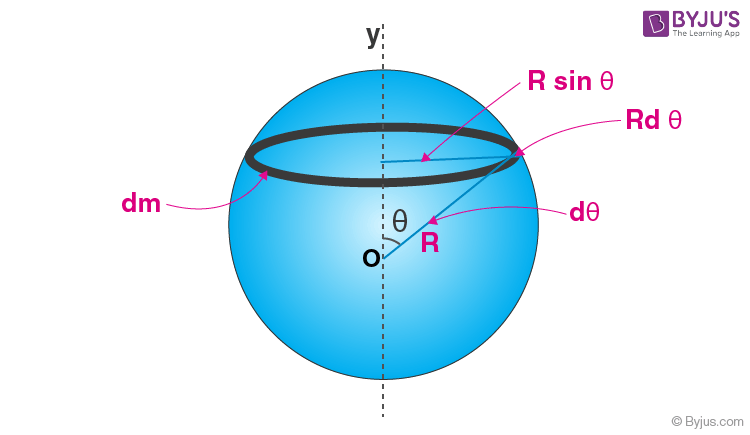 Moment of Inertia of a thin spherical shell