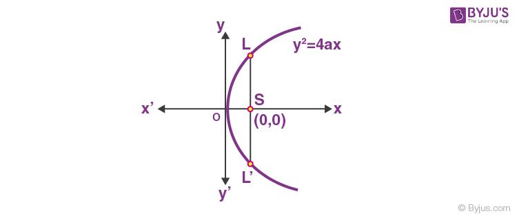 Latus Rectum of Parabola