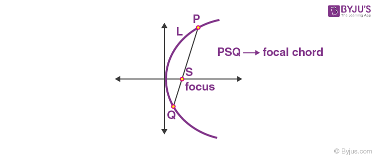 Focal Chord of Parabola