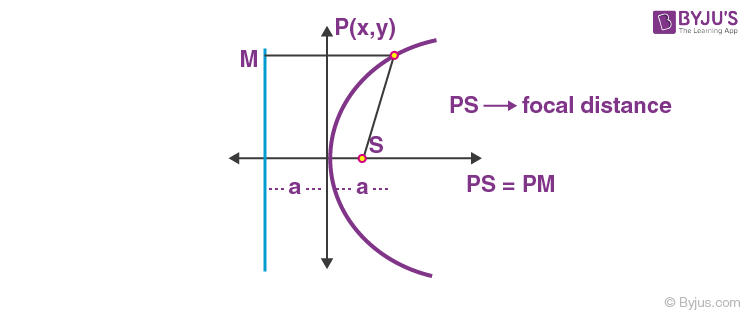 Focal Distance of Parabola