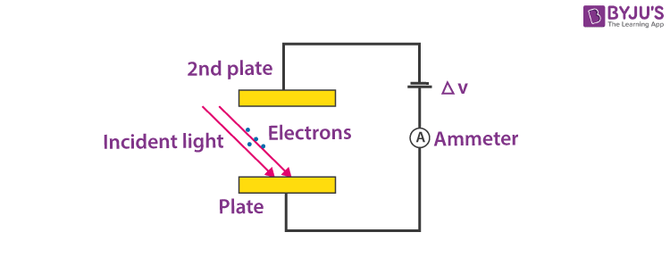 Photoelectric Effect Solved Example