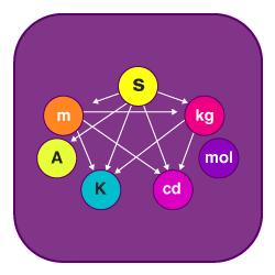Physics SI Units