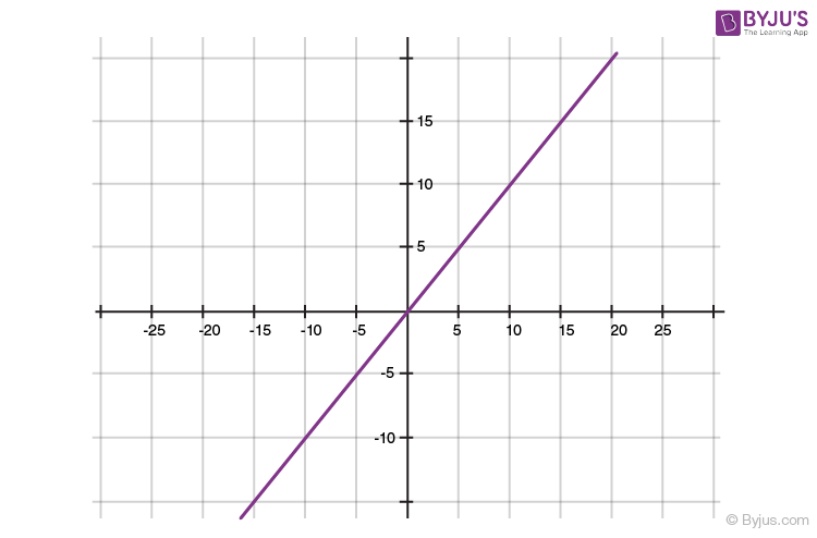Polynomials for class 10 -1
