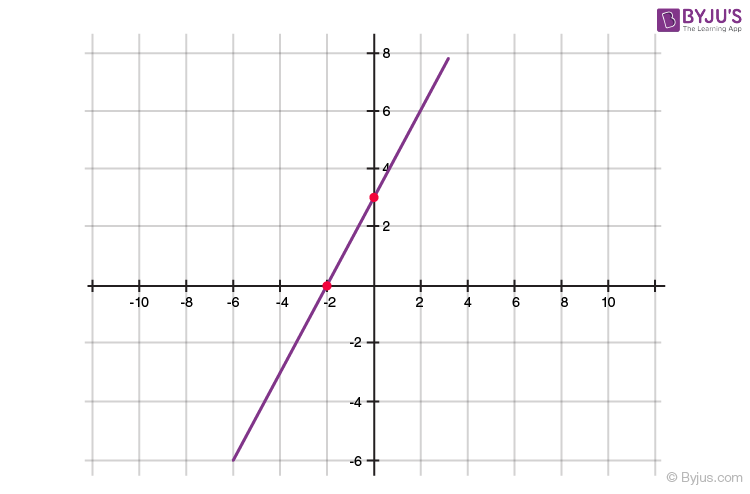 Polynomials for class 10 -2