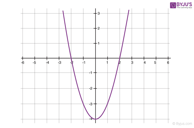 Polynomials for class 10 -3
